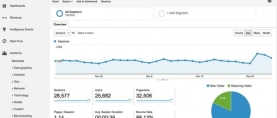Web Analytics and how to Use Them