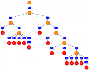 directory-structure-classification-ontology