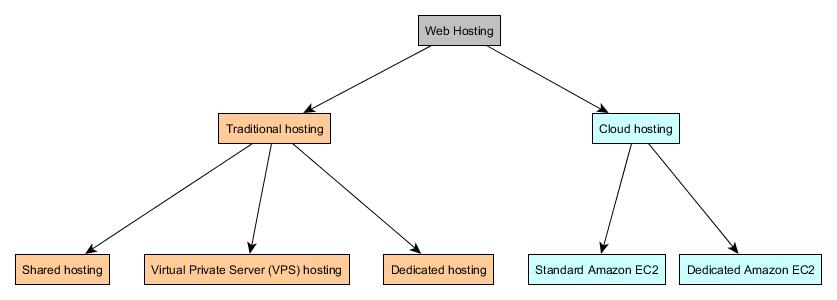 web-hosting-options-services-alternatives